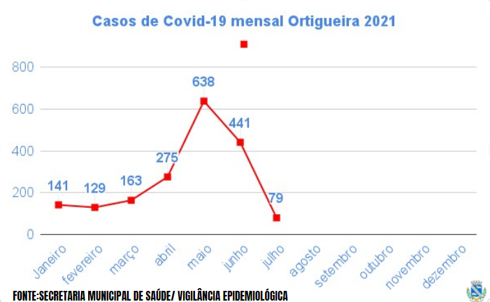 ORTIGUEIRA APRESENTA REDU��O NOS CASOS DE COVID-19